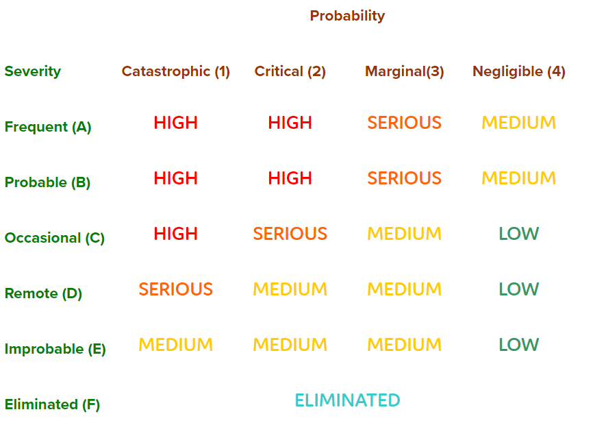 probability_safety_critical_systems